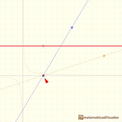 Funciones racionales(1), funciones racionales lineales: un agujero, una singularidad evitable | matematicasVisuales