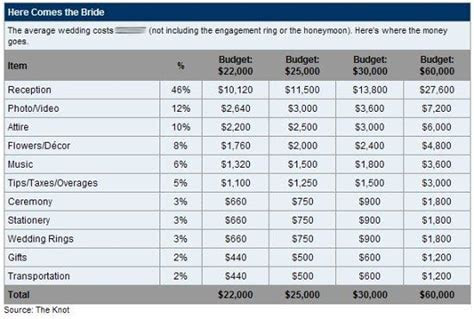 wedding expenses, wedding budget   Wedding Ideas