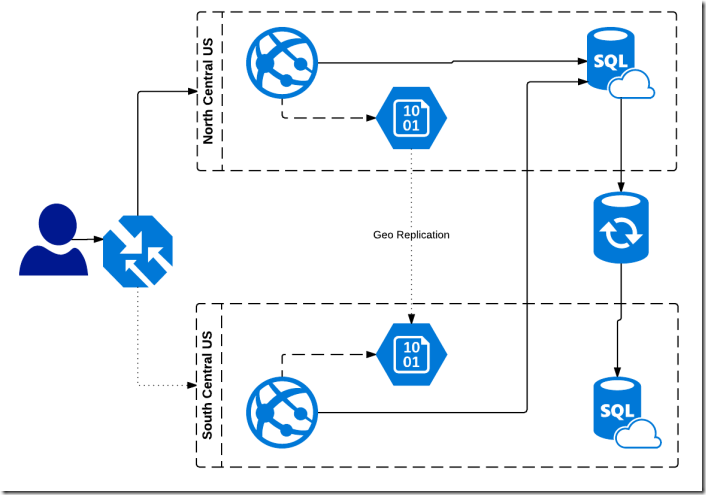 Architecture Sample Azure Architecture Diagram