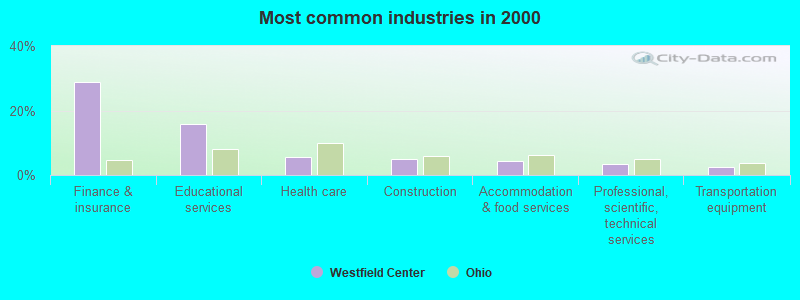 Westfield Center, Ohio (OH 44251) profile: population ...