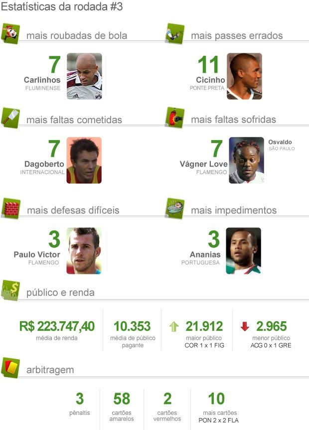 Estatística pacotão da 3ª rodada brasileirão 2012 (Foto: Editoria de arte / Globoesporte.com)