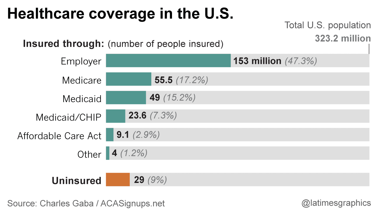 Where America gets its health coverage: everything you ...