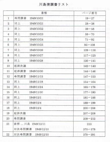 川島清調書リスト