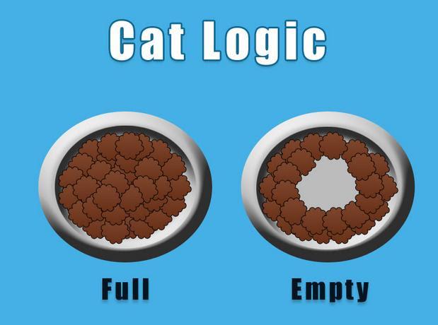 Cat food waste
