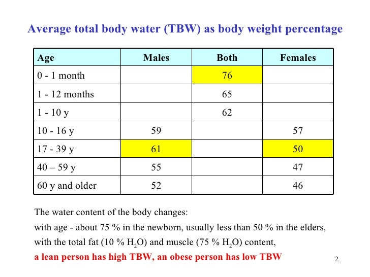 body fat percentage obese
