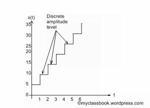 Discrete amplitude signal continuous in nature