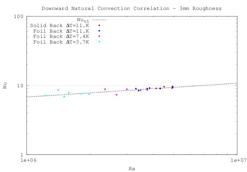 Downward Natural Convection