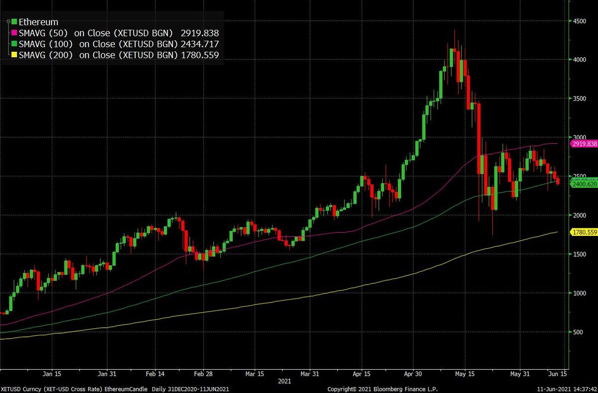 Bitcoin (BTC), Ethereum (ETH), Crypto Markets Start To Slow Down