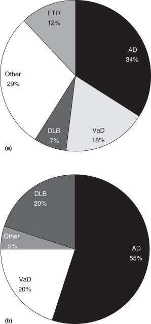Figure 1. Relative frequencies of different dementia frequencies in patients: (a) younger than 65 years old and (b) older than 65 years old. AD, Alzheimer's disease; DLB, dementia with Lewy bodies; FTD, frontotemporal dementia; VaD, vascular dementia. Adapted with permission from Galton CJ and Hodges JR (1999) The spectrum of dementia and its treatment. Journal of the Royal College of Physicians of London 33: 234–239.