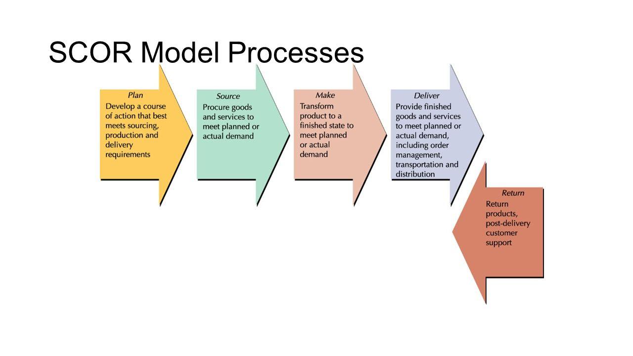 SCOR+Model+Processes