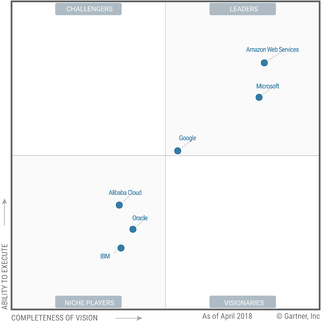 Magic Quadrant for Cloud Infrastructure as a Service, Worldwide