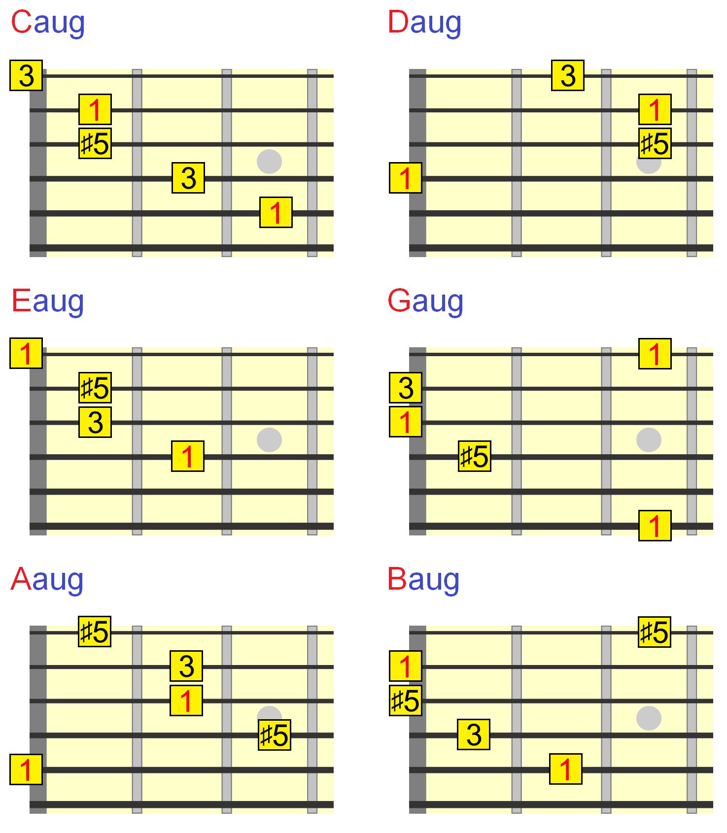 Guitar All Sharp Chords Chart - Music Instrument
