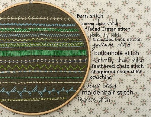 Embroidery sampler exercise.