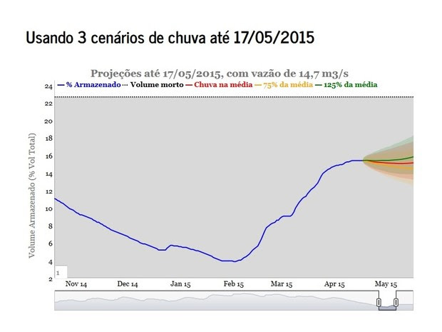 Gráfico com projeções para os próximos 30 dias (Foto: Reprodução)