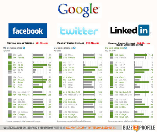Top 3 Social Networking Sites, Backlinks, Newtworking Sites, Fx777, Fx777222999, Internet, Computer, Online Marketing