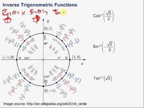 Inverse Trigonometric Functions - YouTube