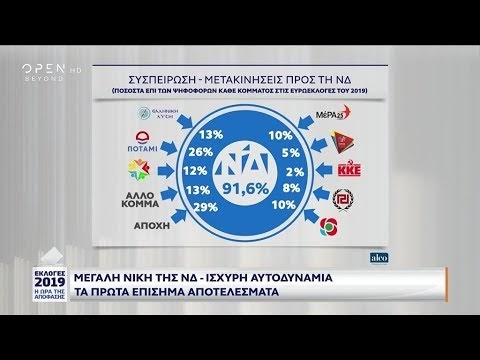 Exit poll: Μετακινήσεις ψηφοφόρων προς ΝΔ και ΣΥΡΙΖΑ - Εκλογές 2019