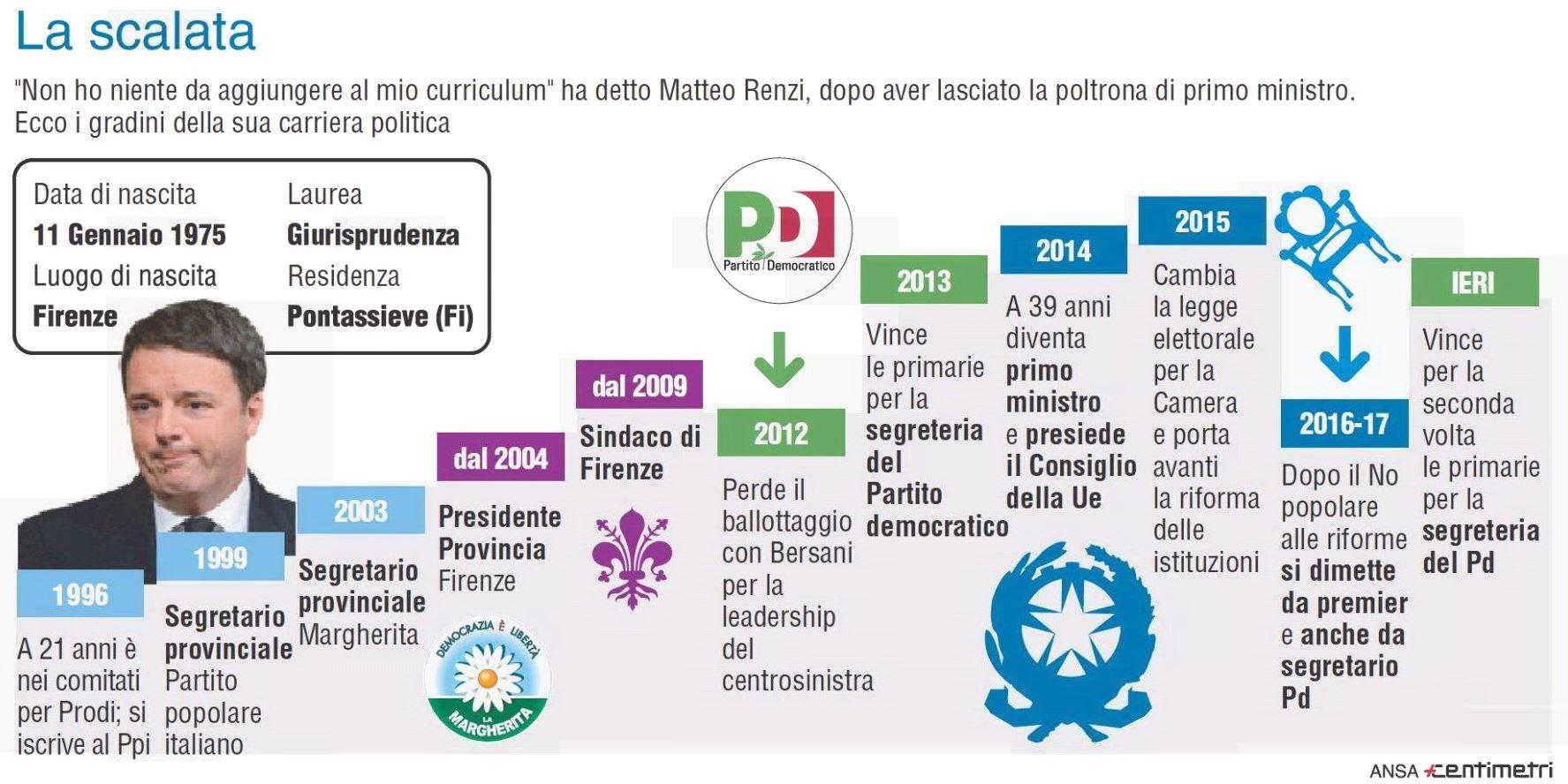 Risultati immagini per Renzi ha stravinto le primarie. I pro e i contro del suo ritorno