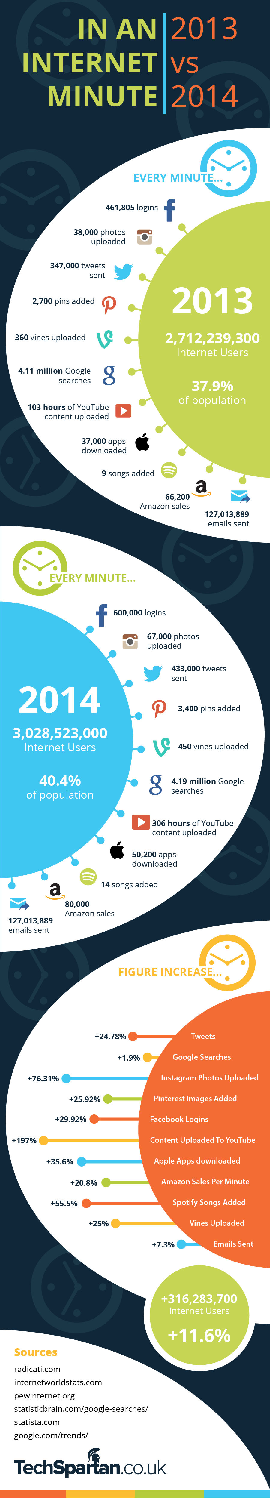 In An Internet Minute 2013 vs 2014 #infographic