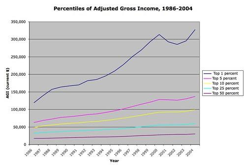 AGI Percentiles