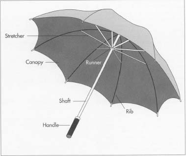 The fabric for the canopy is usually a nylon taffeta with an acrylic coating on the underside and a scotch-guard type finish on the top. The coating and finish are usually applied by the fabric supplier. Other fabrics besides nylon might be used according to need or taste; a patio umbrella attached to an outdoor table does not have to be lightweight and waterproof as much as a customer might want it to be large, durable, and attractive.