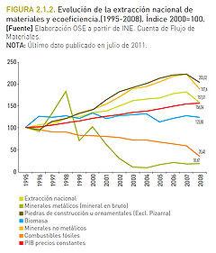 Figura 1. Fuente: Observatorio de la Sostenibilidad en España.