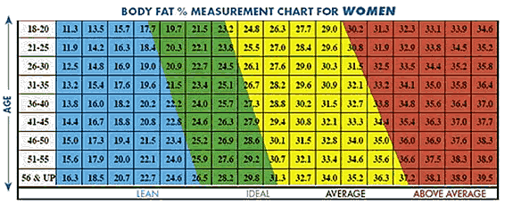 body fat percentage 21 year old female