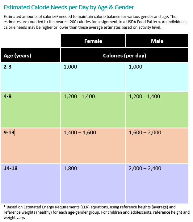 body fat percentage chart based on age