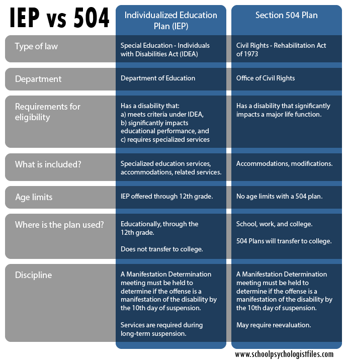 Which is better, a 504 Plan or an IEP? - School ...
