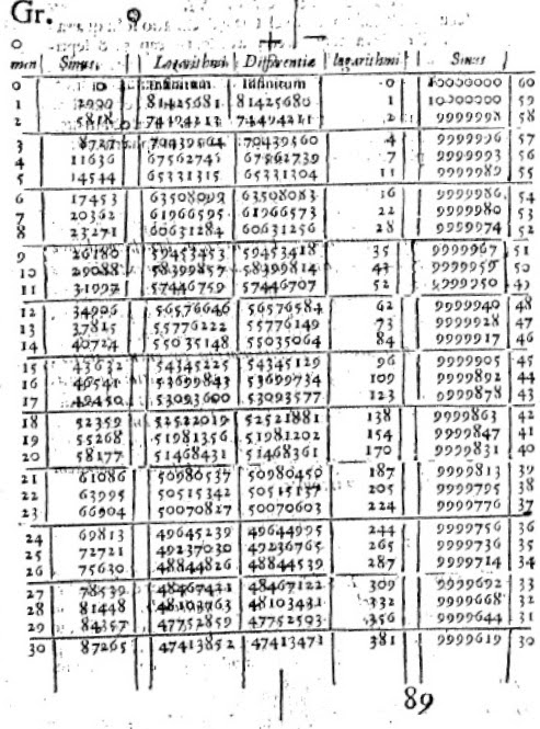 first few rows of Napier's logarithm table