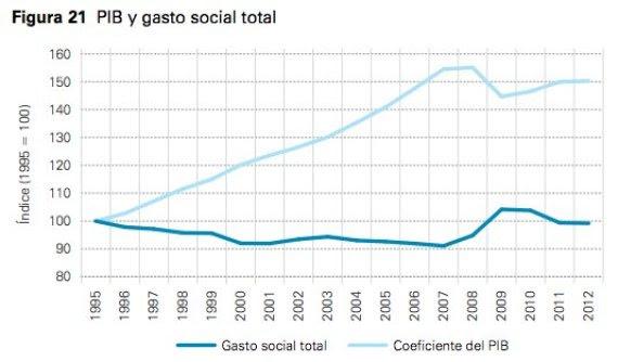 gasto social pib