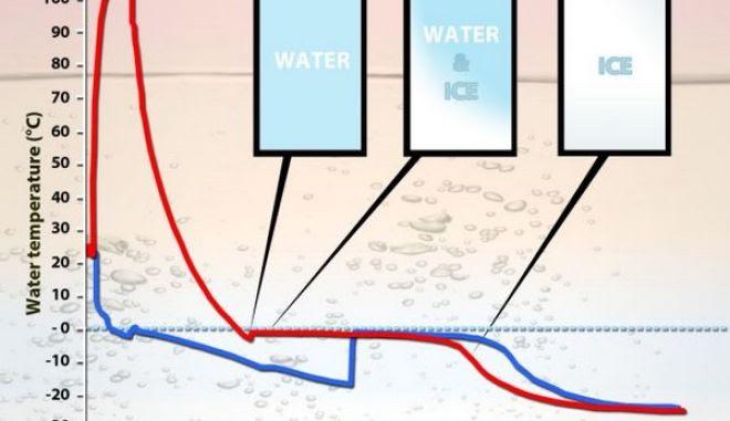 Νερό: 12 παράξενα πράγματα γύρω από αυτό! [photos]