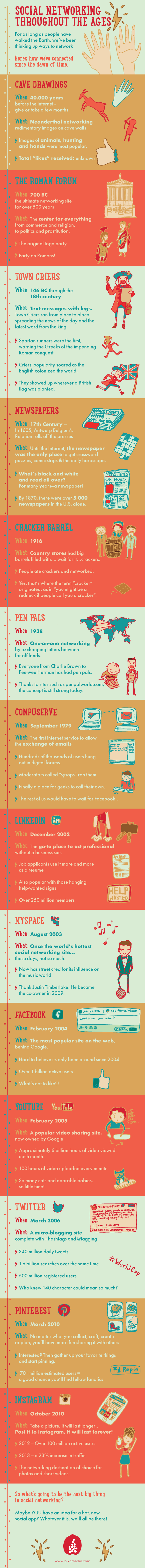 The Timeline of Social Networking - infographic