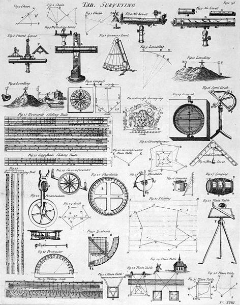 File:Table of Surveying, Cyclopaedia, Volume 2.jpg