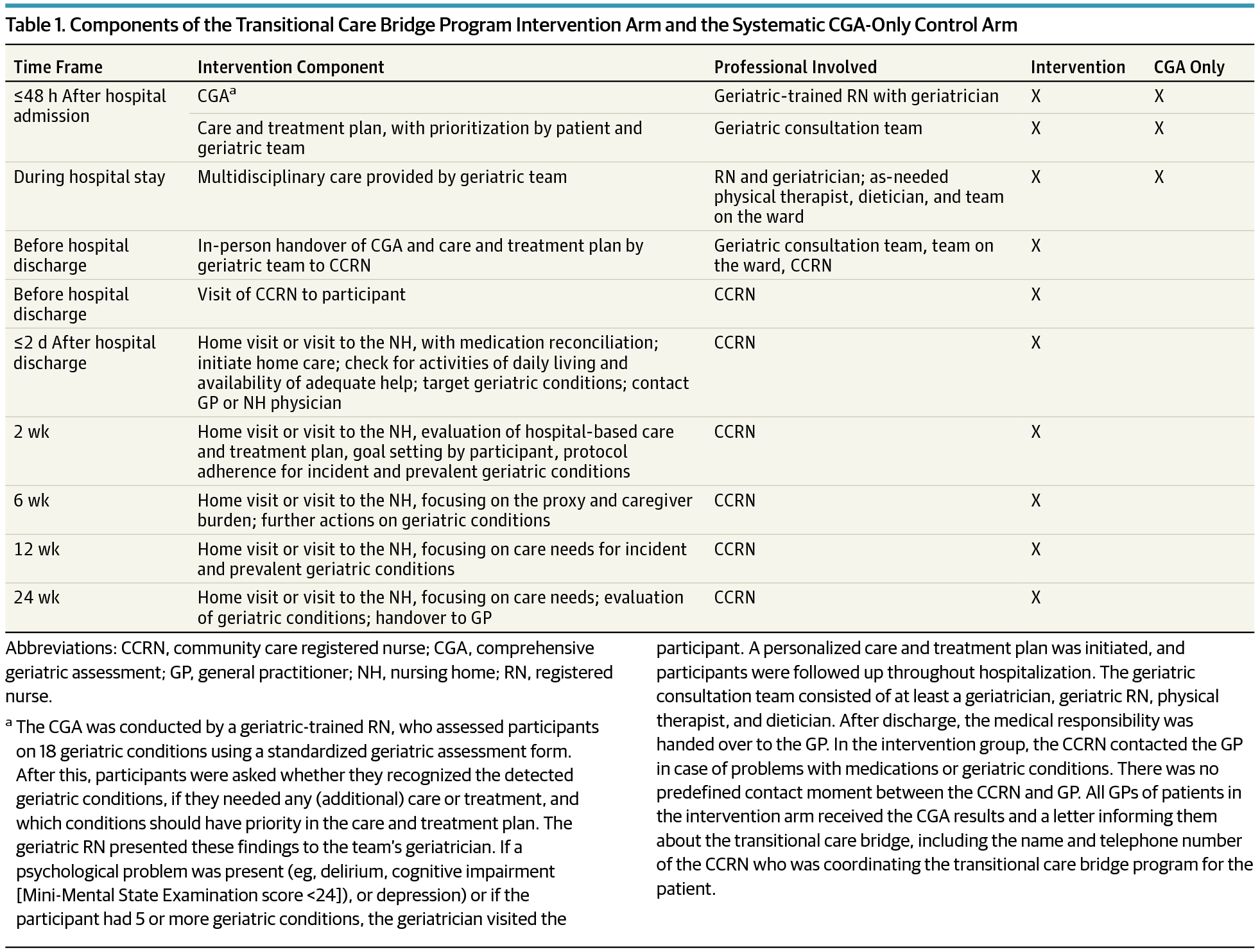 Comprehensive Geriatric Assessment and Transitional Care ...