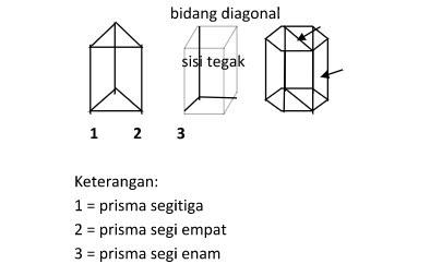 Rumus Luas dan Volume Prisma Matematika Lengkap  Rumus Dasar