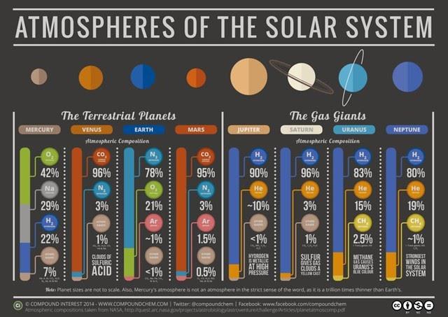 Las atmósferas del Sistema Solar (Infografía)