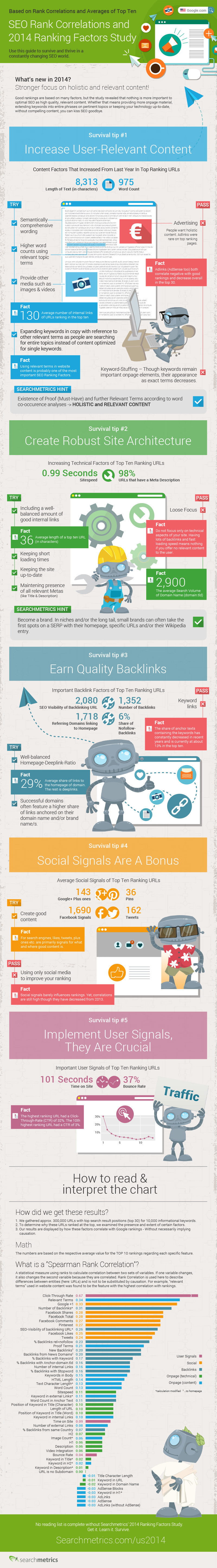 A Breakdown Of What Contributes To Your Search Engine Rankings #infographic - search engine optimization