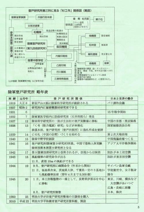 杉工作・略年表