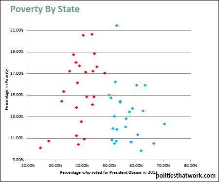 Graph depicting Poverty Rate By State