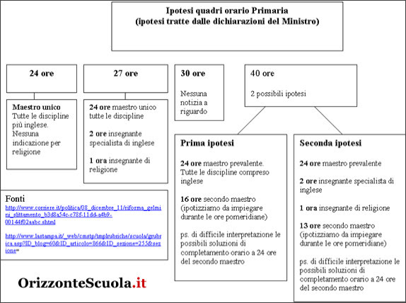 http://www.orizzontescuola.it/orizzonte/modules.php?name=News&file=article&sid=21548
