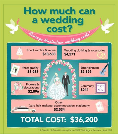 Spending The Average Wedding Budget   Setting A Budget