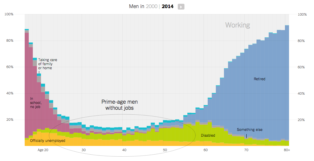 http://www.ritholtz.com/blog/2014/12/the-rise-of-men-who-dont-work-and-what-they-do-instead/