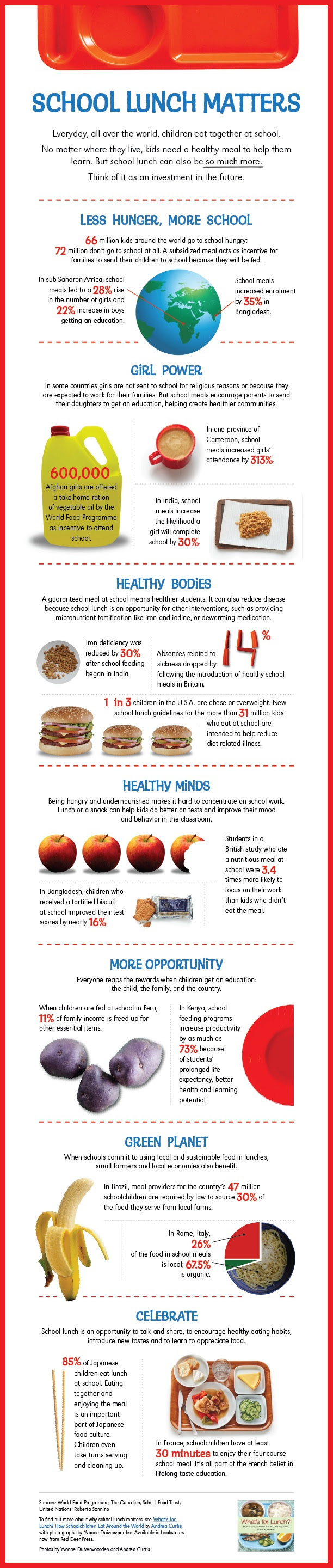 School Lunch Matters Infographic