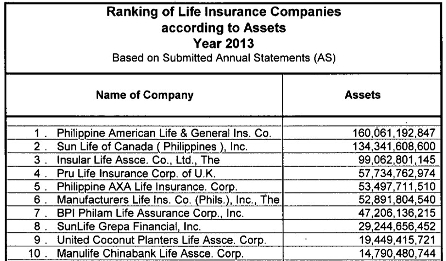 The Top 10 Life Insurance Companies in the Philippines The ...
