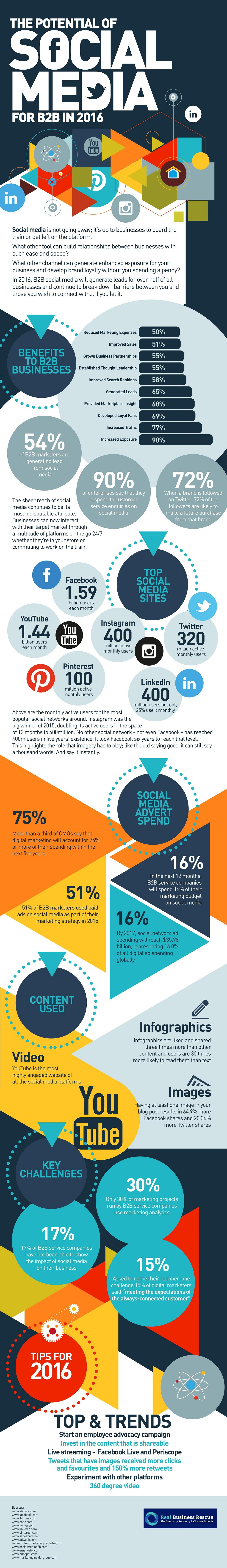 The Potential of Social Media for B2B in 2016 - [INFOGRAPHIC]
