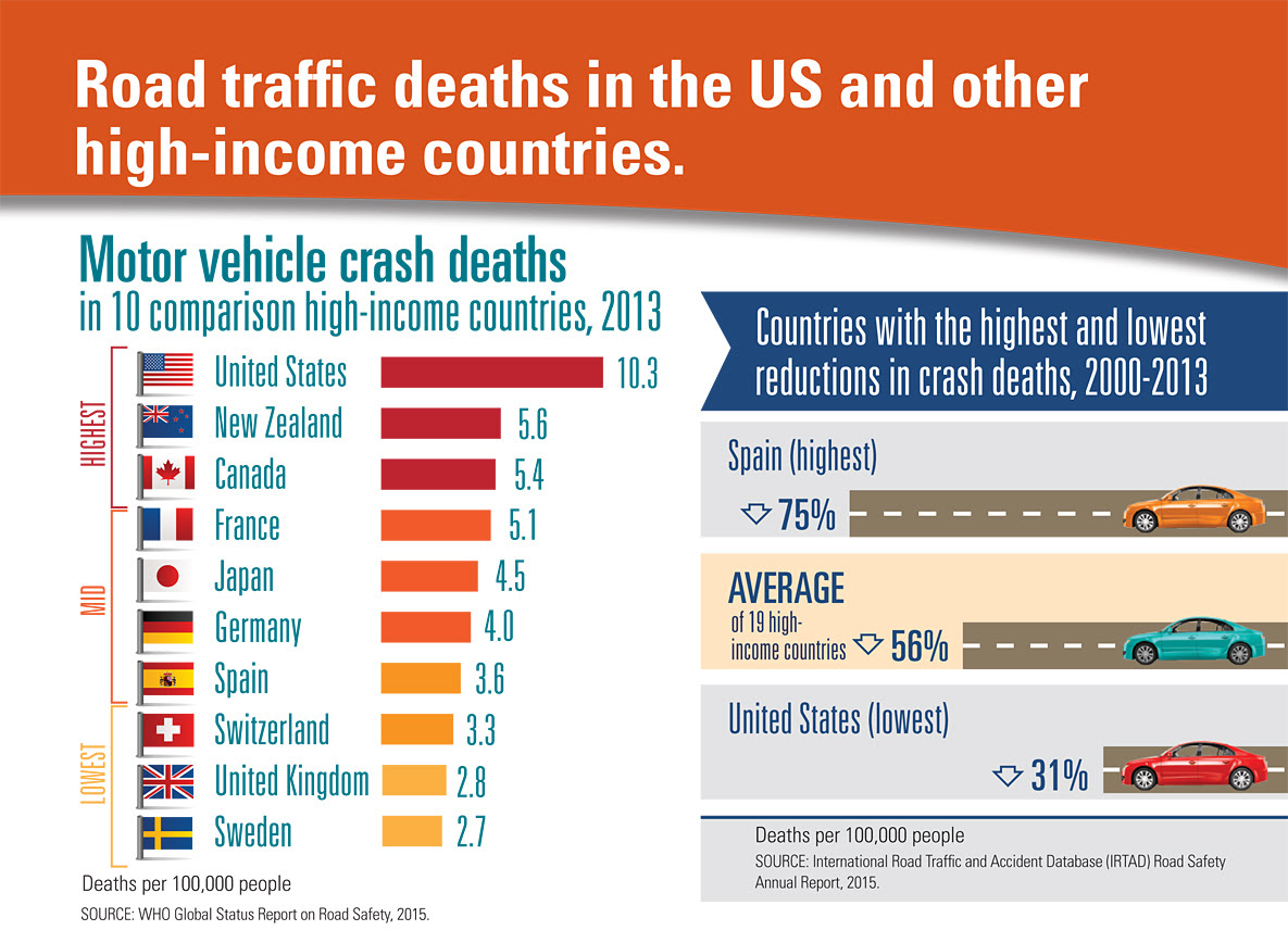 Infographic: Bar graph showing motor vehicle crash death rates in 10 comparison high-income countries:  US, New Zealand, Canada, France, Japan, Germany, Spain, Switzerland, United Kingdom, and Sweden. Graphic on the right showing the countries with the highest and lowest reductions in crash deaths, 2000-2013. Spain had a 75% reduction in crash deaths and United States had 31%. The average reduction in 19 high-income countries was 56%.