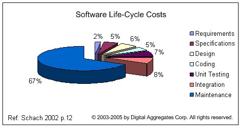 Software Life-Cycle Costs - Schach 2002