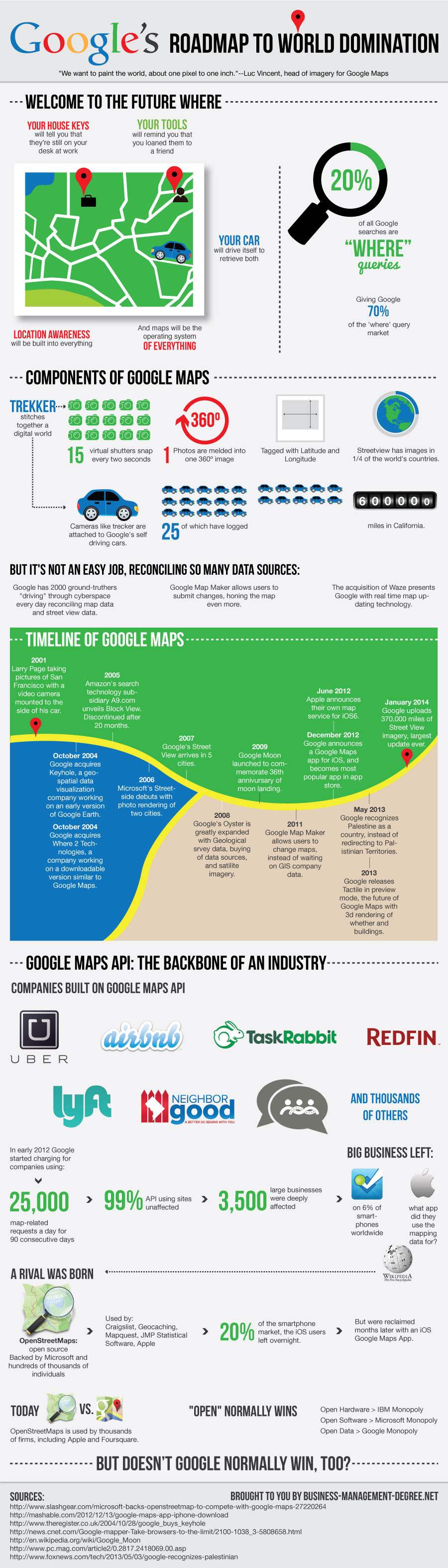 infographic: Google's Roadmap to World Domination