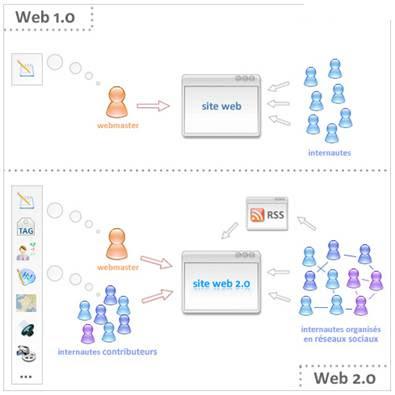 Esquema de la web 2.0